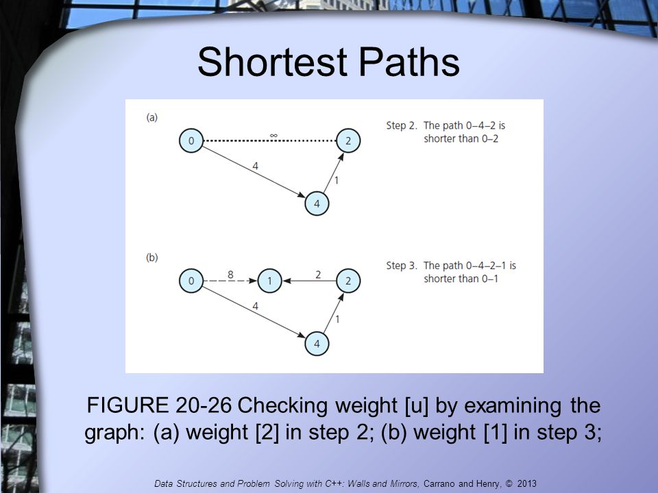 Shortest Paths FIGURE 20-26 Checking weight [u] by examining the graph: (a) weight [2] in step 2; (b) weight [1] in step 3;